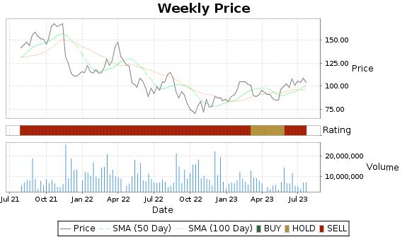 SPLK Price-Volume-Ratings Chart