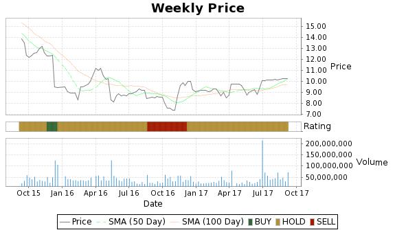 SPLS Price-Volume-Ratings Chart
