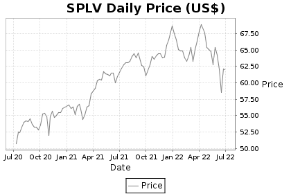 SPLV Price Chart