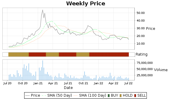 SPWR Price-Volume-Ratings Chart