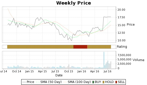 SQI Price-Volume-Ratings Chart