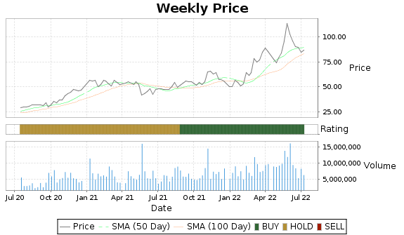SQM Price-Volume-Ratings Chart