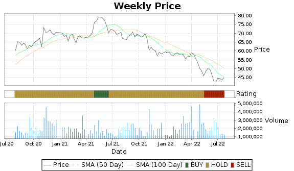 SRCL Price-Volume-Ratings Chart
