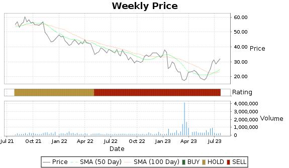 SRDX Price-Volume-Ratings Chart