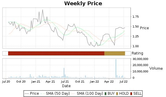 SREV Price-Volume-Ratings Chart