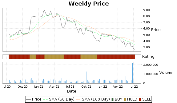 SRT Price-Volume-Ratings Chart