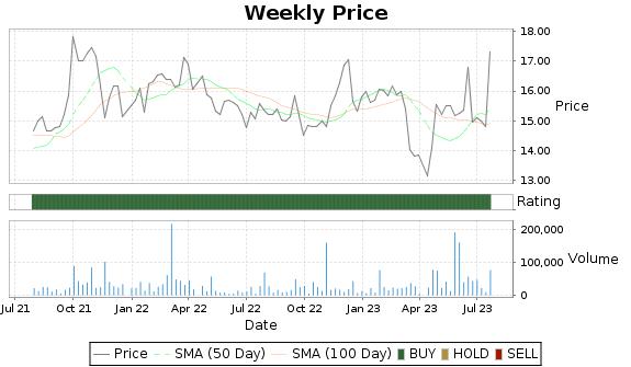 SSBI Price-Volume-Ratings Chart
