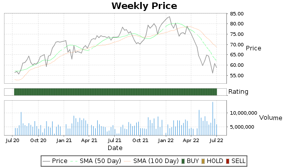SSNC Price-Volume-Ratings Chart