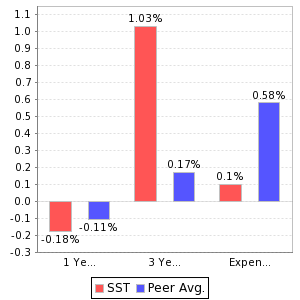 SST Return and Expenses Comparison Chart