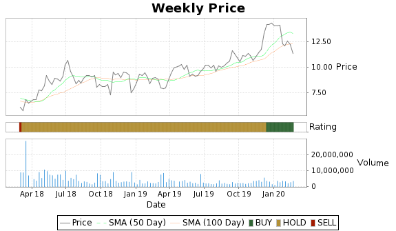 SSW Price-Volume-Ratings Chart