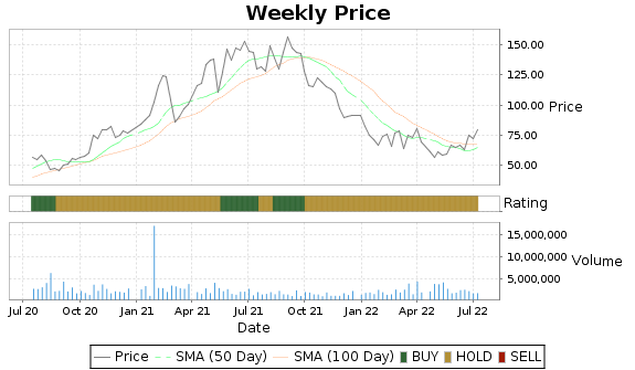 STAA Price-Volume-Ratings Chart