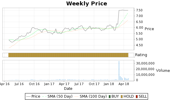 STB Price-Volume-Ratings Chart