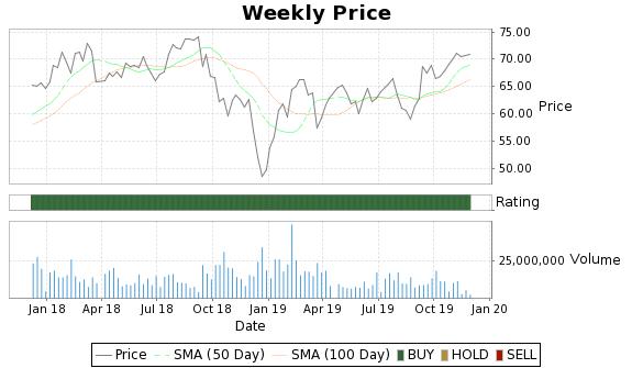 STI Price-Volume-Ratings Chart