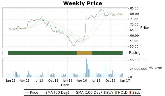 STJ Price-Volume-Ratings Chart