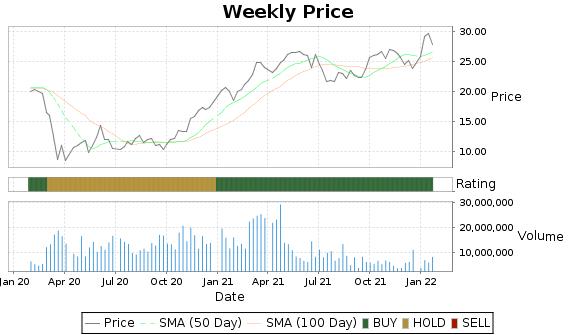 STL Price-Volume-Ratings Chart