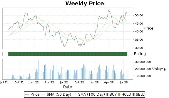 STM Price-Volume-Ratings Chart