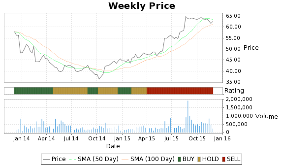 STNR Price-Volume-Ratings Chart