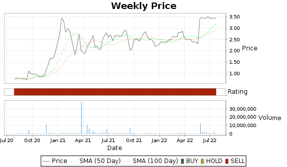 STON Price-Volume-Ratings Chart