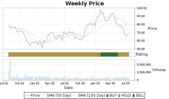 STRA Price-Volume-Ratings Chart