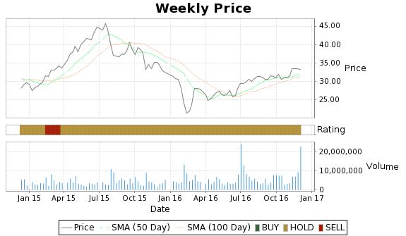 STRZA Price-Volume-Ratings Chart