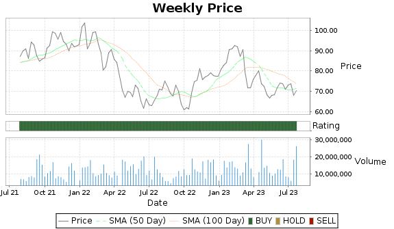 STT Price-Volume-Ratings Chart
