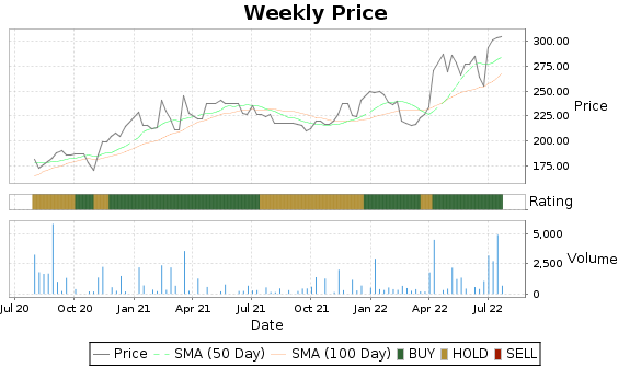 STZ.B Price-Volume-Ratings Chart