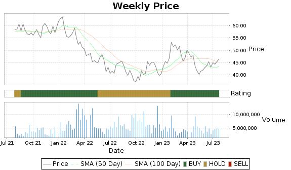 ST Price-Volume-Ratings Chart