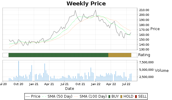 SUI Price-Volume-Ratings Chart