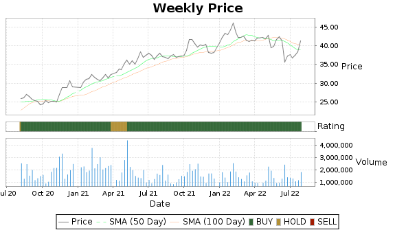 SUN Price-Volume-Ratings Chart