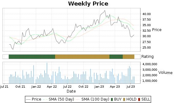 SUPN Price-Volume-Ratings Chart