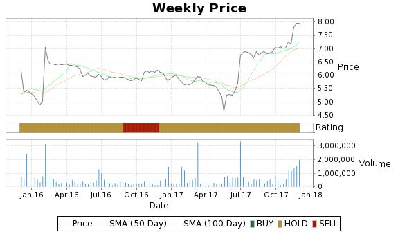 SVA Price-Volume-Ratings Chart