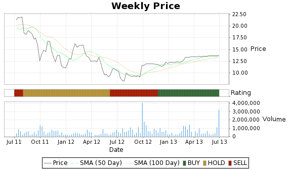SVN Price-Volume-Ratings Chart