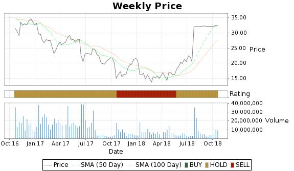 SVU Price-Volume-Ratings Chart