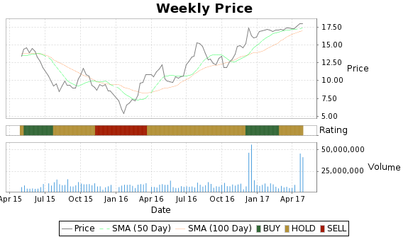 SWC Price-Volume-Ratings Chart