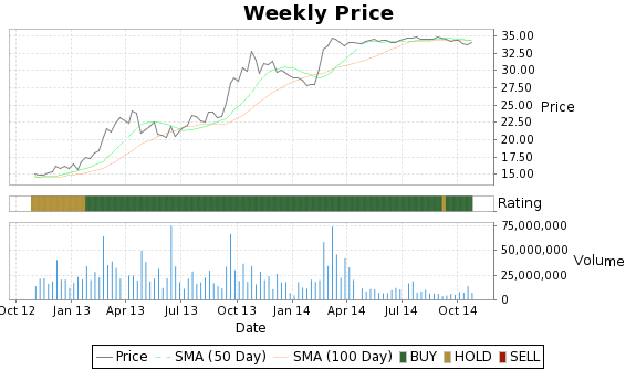 SWY Price-Volume-Ratings Chart