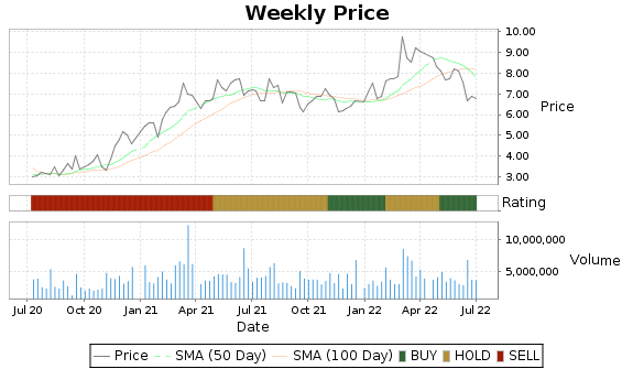 SXC Price-Volume-Ratings Chart