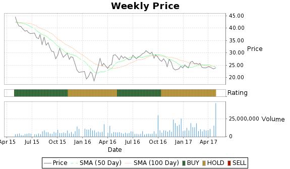 SXL Price-Volume-Ratings Chart