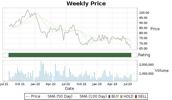SXT Price-Volume-Ratings Chart