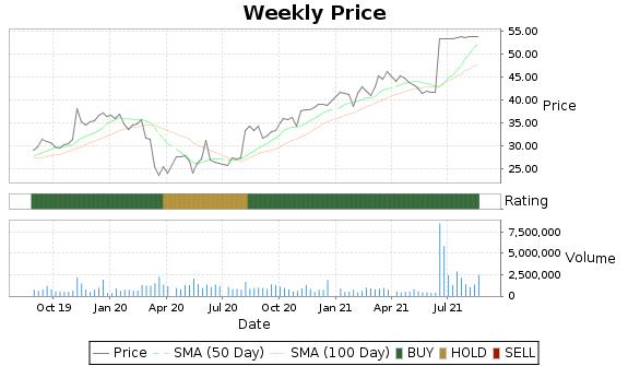SYKE Price-Volume-Ratings Chart