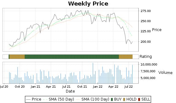 SYK Price-Volume-Ratings Chart