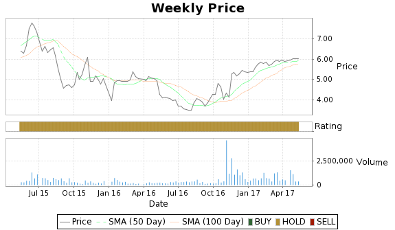 SYUT Price-Volume-Ratings Chart