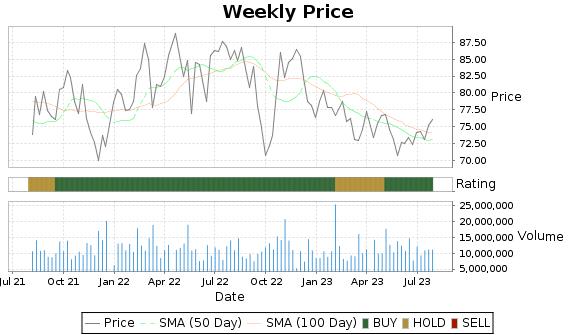 SYY Price-Volume-Ratings Chart