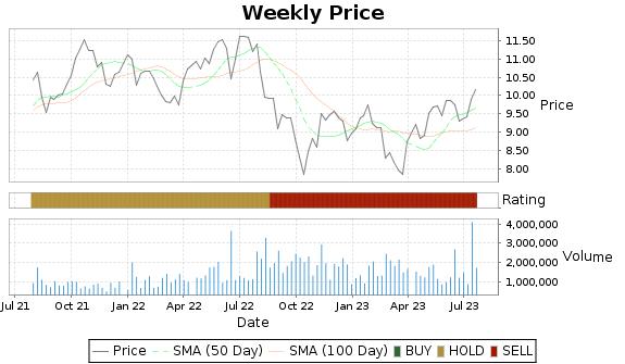 TAC Price-Volume-Ratings Chart