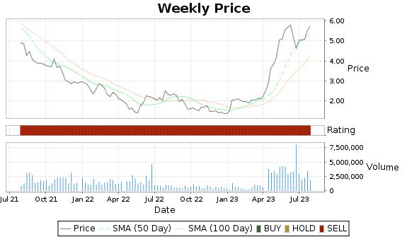 TAST Price-Volume-Ratings Chart