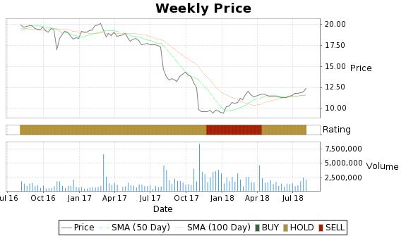 TCAP Price-Volume-Ratings Chart