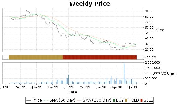 TCX Price-Volume-Ratings Chart
