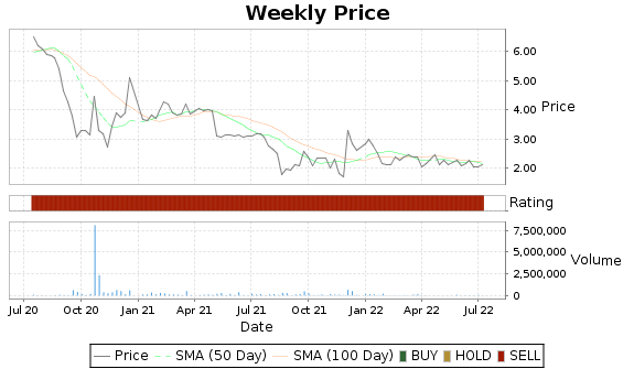 TC Price-Volume-Ratings Chart