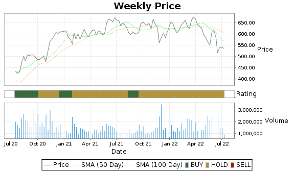 TDG Price-Volume-Ratings Chart