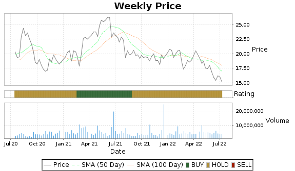 TDS Price-Volume-Ratings Chart