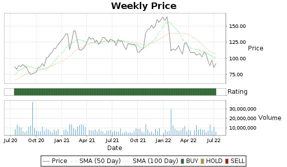 TER Price-Volume-Ratings Chart